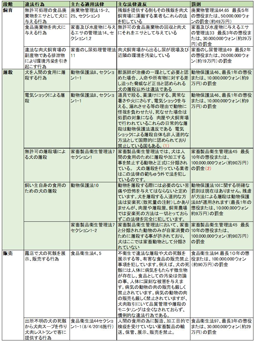 資料提供:KARA 現在の韓国における肉取引のための犬の飼育に関してあてはまる現行の法律と、人間の食用のための屠殺販売における現状の主な相違点