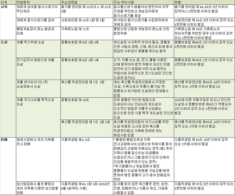 Source:KARA. 개의 사육, 도살, 지육 및 보신탕 판매까지 중복누적되는 위법행위 일람표