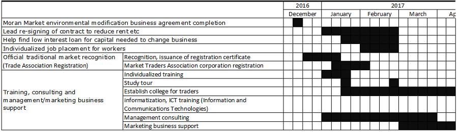 main-content-of-the-agreement_seongnam-moran-market