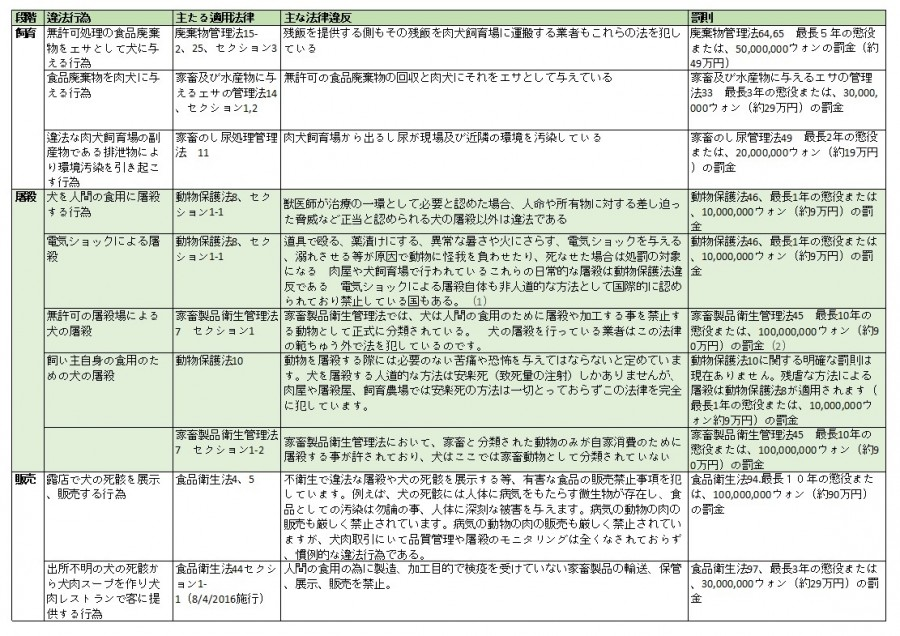 A summary of the major disparity between the current law on farming dogs for the meat trade – to sale and slaughter for human consumption and what is currently practiced in S. Korea. (In Japanese)
